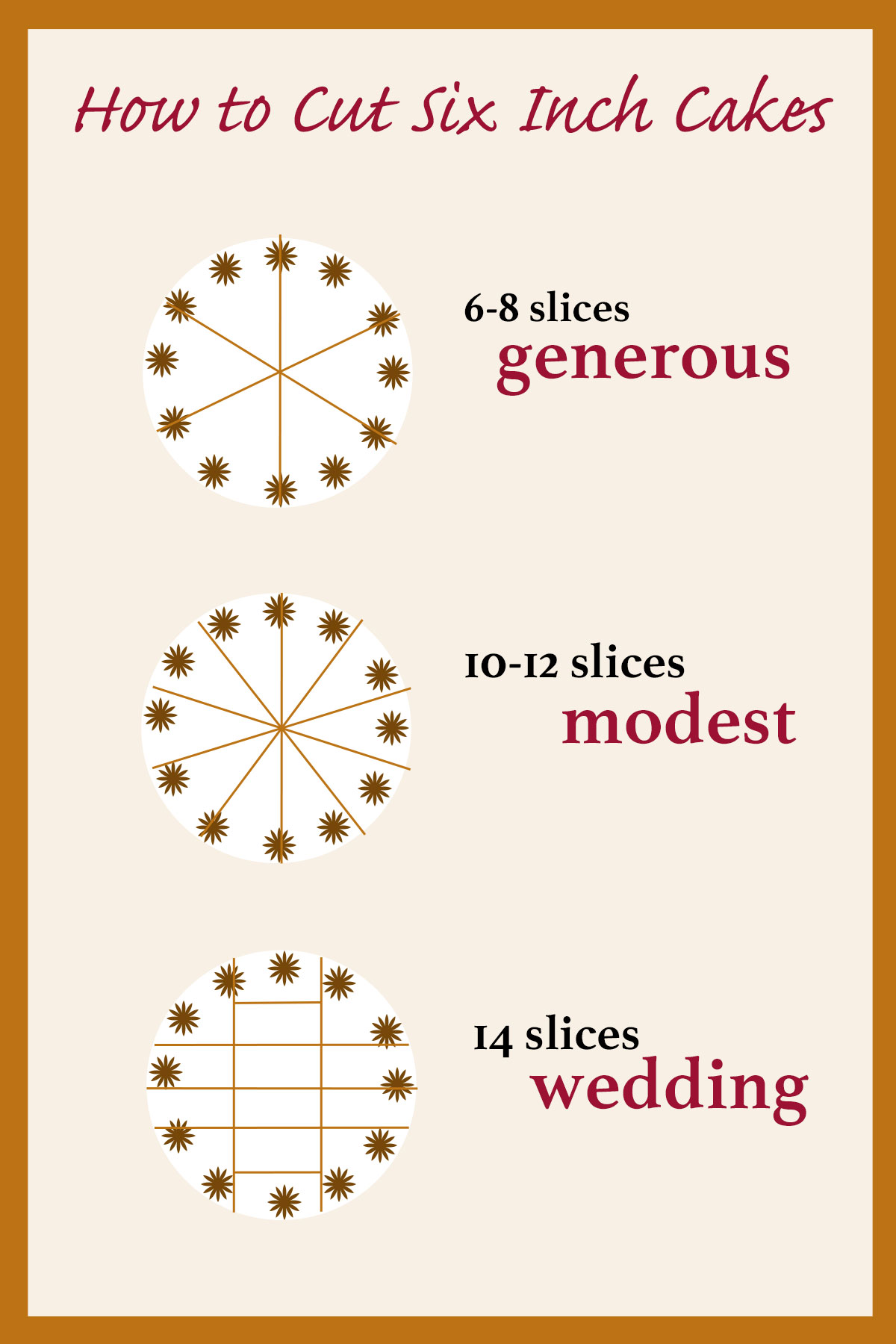 Infographic showing 3 ways to cut a six inch cake with  different number of servings.